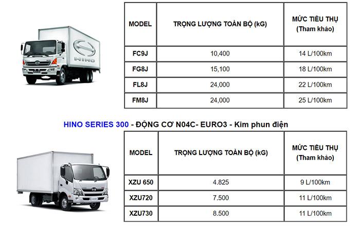 định mức tiêu hao nhiêu liệu xe tải hino